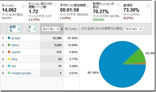 検索エンジン比率