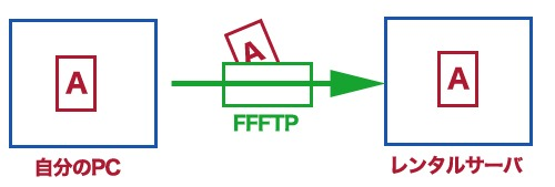 FFFTPの仕組み