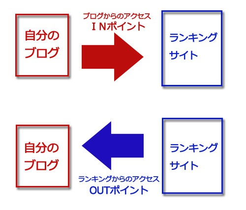 【INポイントとOUTポイントの関係】